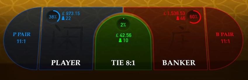 Live Baccarat Betting Statistics